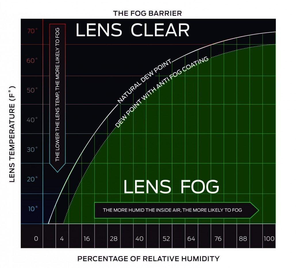 Smith Optics anti vaho